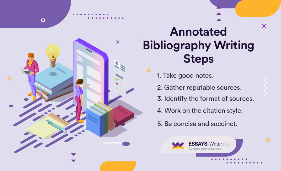 Annotated Bibliography Writing Steps