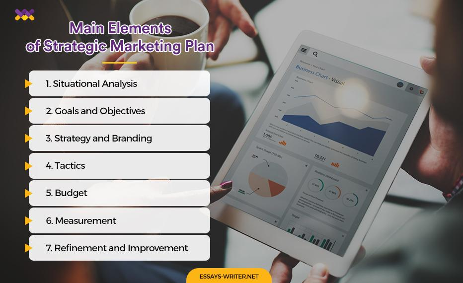 Main Elements of Strategic Marketing Plan