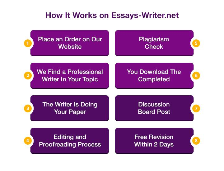 How It Works on Essays-Writer.net