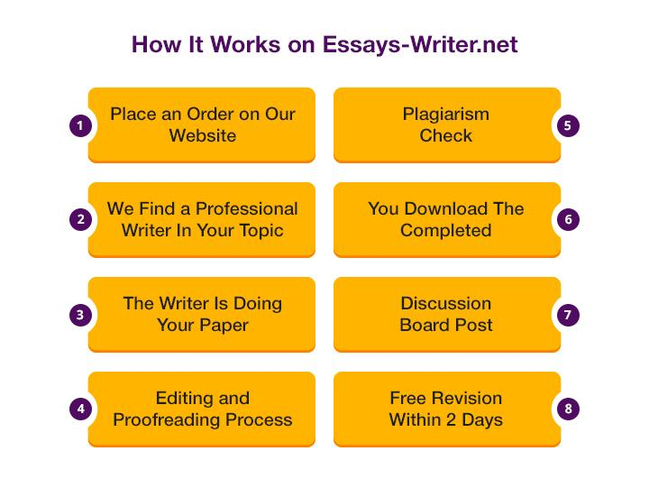 essays-writer.net process of writing